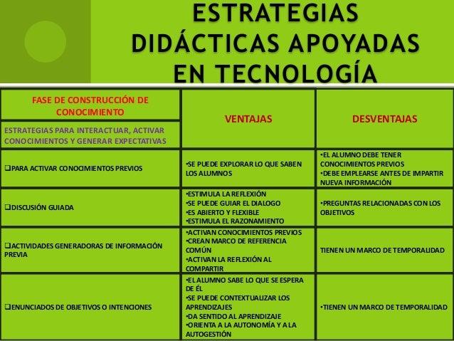 ESTRATEGIAS DIDÁCTICAS APOYADAS EN TECNOLOGÍA FASE DE CONSTRUCCIÓN DE CONOCIMIENTO VENTAJAS DESVENTAJAS ESTRATEGIAS PARA I...