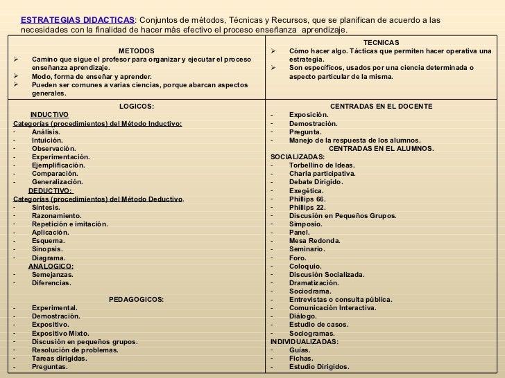 ESTRATEGIAS DIDACTICAS: Conjuntos de métodos, Técnicas y Recursos, que se planifican de acuerdo a las    necesidades con l...