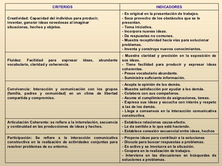 CRITERIOS                                                   INDICADORES                                                   ...