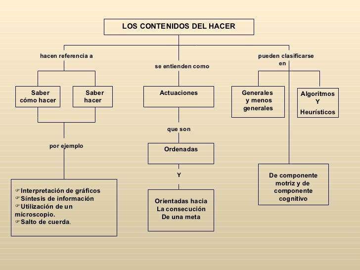 LOS CONTENIDOS DEL HACER       hacen referencia a                                      pueden clasificarse                ...