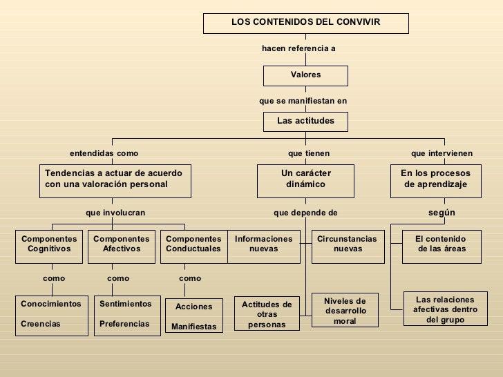 LOS CONTENIDOS DEL CONVIVIR                                                       hacen referencia a                      ...
