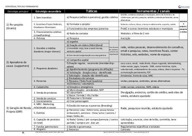 ESTRATÉGIAS, TÁTICAS E FERRAMENTAS Estratégia principal Estratégia secundária 1. Sem incentivo SICONV, convênios estaduais...