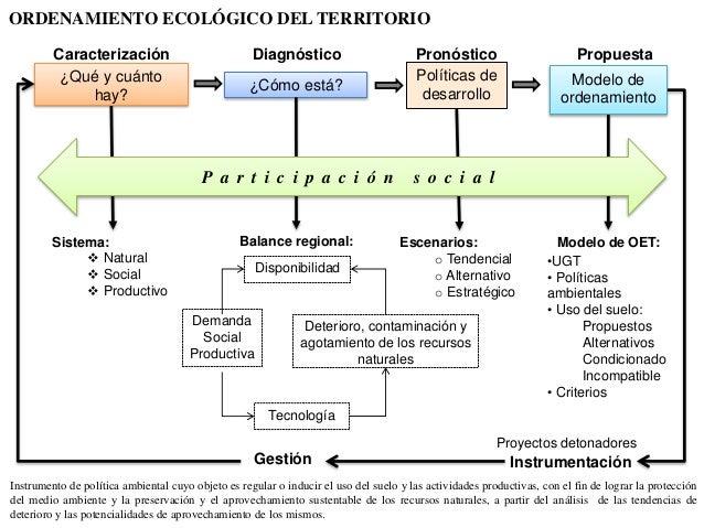 Estrategias para el desarrollo rural for Modelo demanda clausula suelo