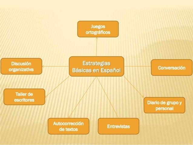 Juegos                                ortográficos Discusión                 Estrategiasorganizativa                      ...