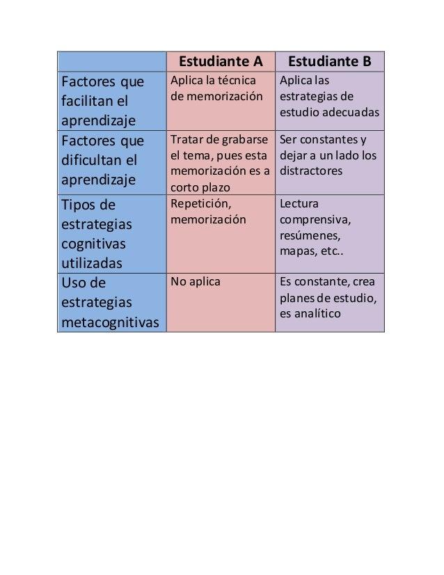 Estudiante A Estudiante B  Factores que  facilitan el  aprendizaje  Aplica la técnica  de memorización  Aplica las  estrat...