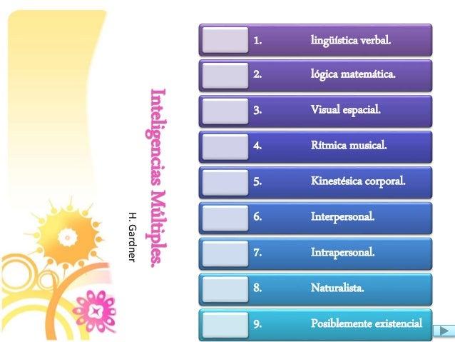 InteligenciasMúltiples. 1. lingüística verbal. 2. lógica matemática. 3. Visual espacial. 4. Rítmica musical. 5. Kinestésic...
