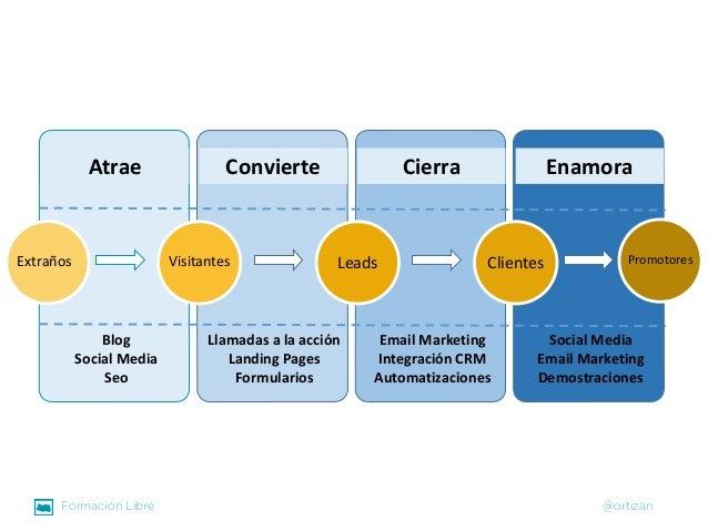 Formación Libre @ortizan  Atrae  Extraños  Blog  Social Media  Seo  Convierte  Visitantes  Llamadas a la acción  LandingPa...