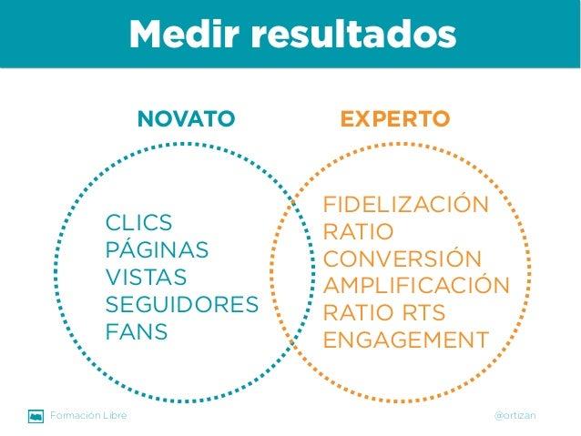 Formación Libre @ortizan  CLICS  PÁGINAS VISTAS  SEGUIDORES  FANS  FIDELIZACIÓN  RATIO CONVERSIÓN  AMPLIFICACIÓN  RATIO RT...