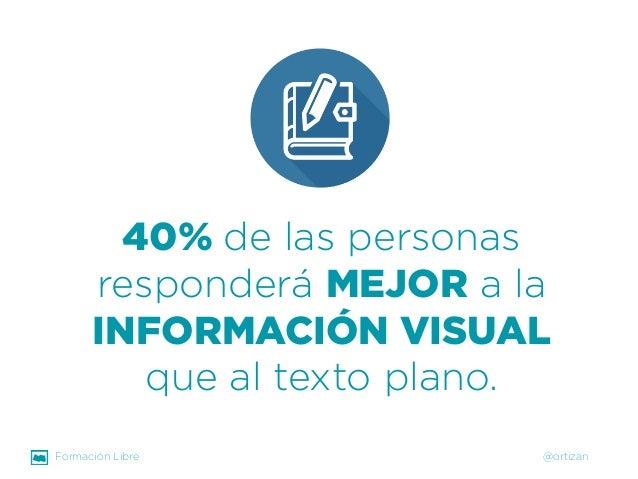Formación Libre @ortizan  40% de las personas responderá MEJORa la INFORMACIÓN VISUAL que al texto plano.