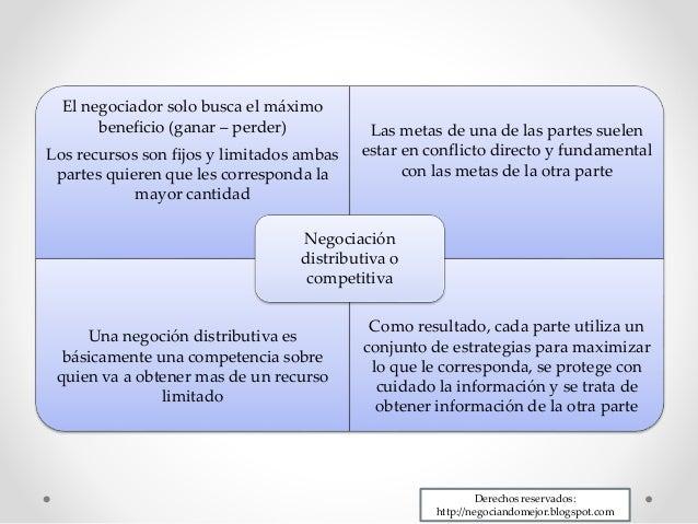 Estrategia y tácticas de negociación distributiva Slide 2