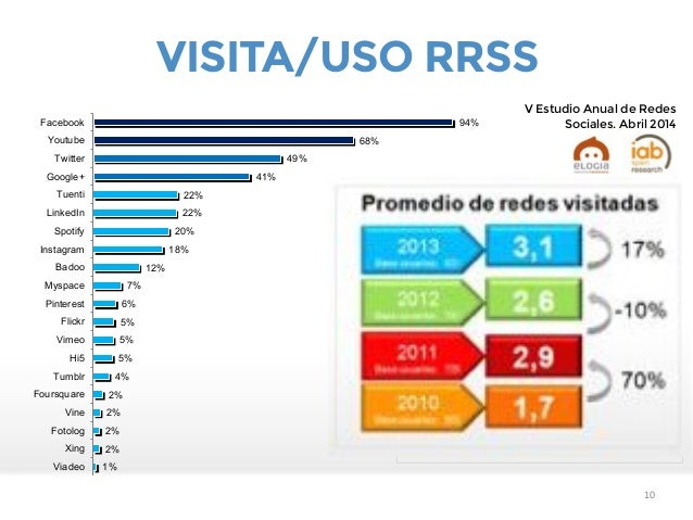 11 99% 92% 88% 76% 75% 64% 59% 58% 56% 56% 38% 30% 29% 25% 21% 21% 13% 10% 10% 2% 2% 1% 1% 1% Facebook Twitter Youtube Tue...