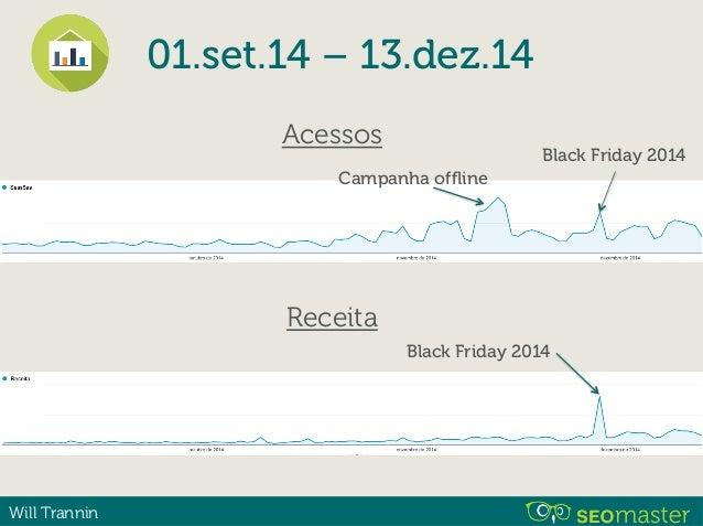 Will Trannin 01.set.14 – 13.dez.14 Acessos Receita Black Friday 2014 Conversão se manteve após o evento Campanha offline B...
