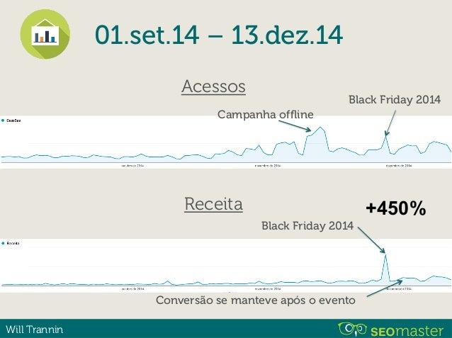 Will Trannin Acessos (orgânico) Black Friday 2014 01.set.14 – 13.dez.14