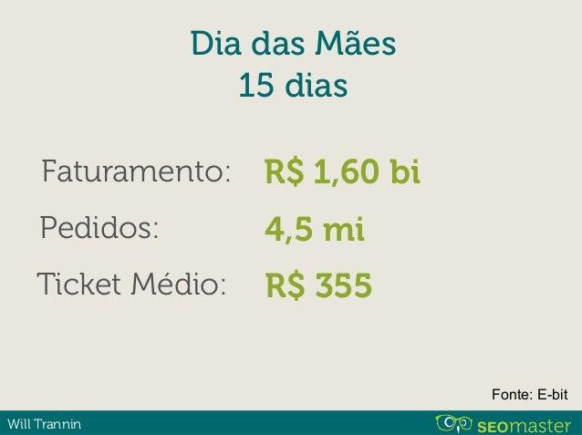 Will Trannin 2014 2o semestre Período Faturamento Dias das Crianças 28/set a 11/out R$ 1,34 bi Fonte: E-bit