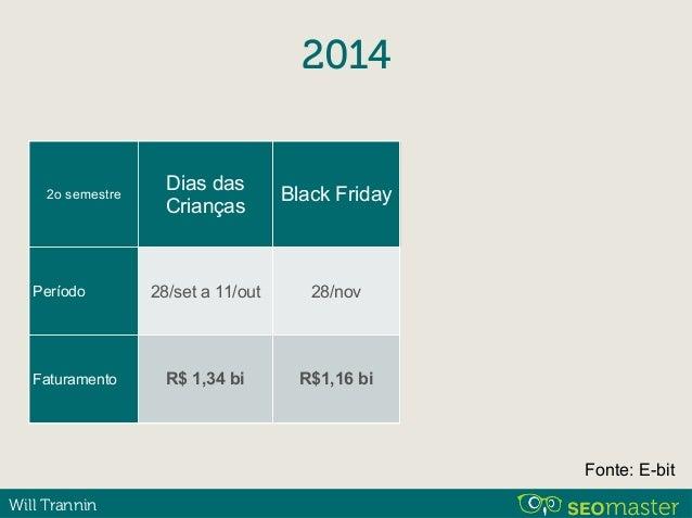 Will Trannin 2014 2o semestre Período Faturamento Dias das Crianças 28/set a 11/out R$ 1,34 bi Black Friday 28/nov R$1,16 ...