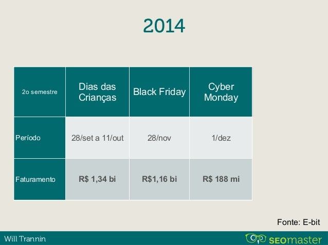 Will Trannin Black Friday R$ 1,16 biFaturamento: 24 horas Fonte: E-bit