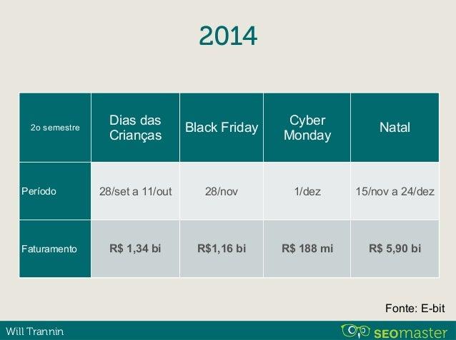 Will Trannin Black Friday R$ 1,16 bi 2,2 mi Faturamento: Pedidos: 24 horas Fonte: E-bit
