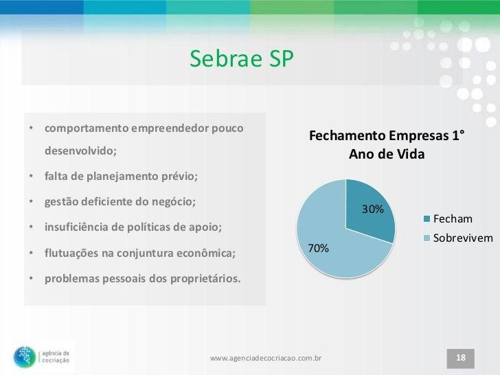 Sebrae SP• comportamento empreendedor pouco                                                            Fechamento Empresas...
