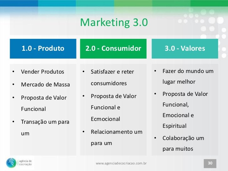 Marketing 3.0    1.0 - Produto           2.0 - Consumidor                      3.0 - Valores•   Vender Produtos     •    S...