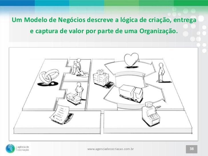 Um Modelo de Negócios descreve a lógica de criação, entrega     e captura de valor por parte de uma Organização.          ...
