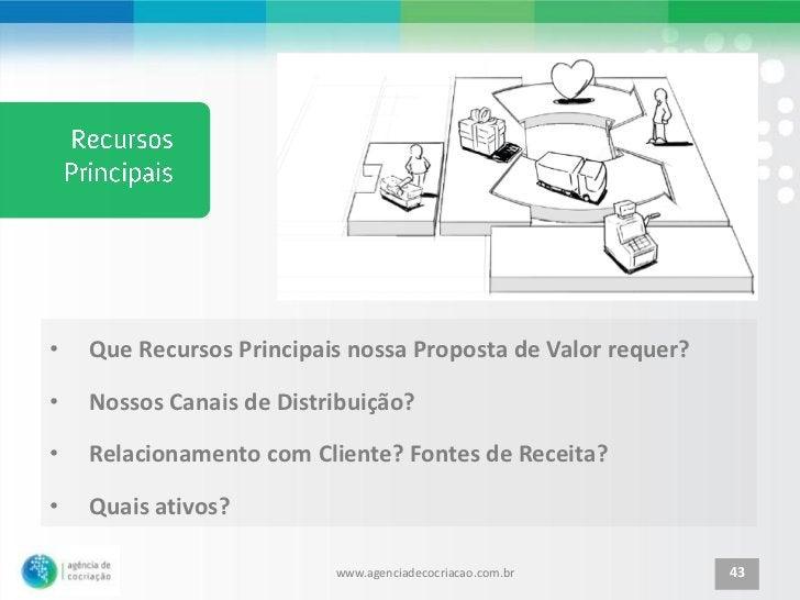 •   Que Recursos Principais nossa Proposta de Valor requer?•   Nossos Canais de Distribuição?•   Relacionamento com Client...