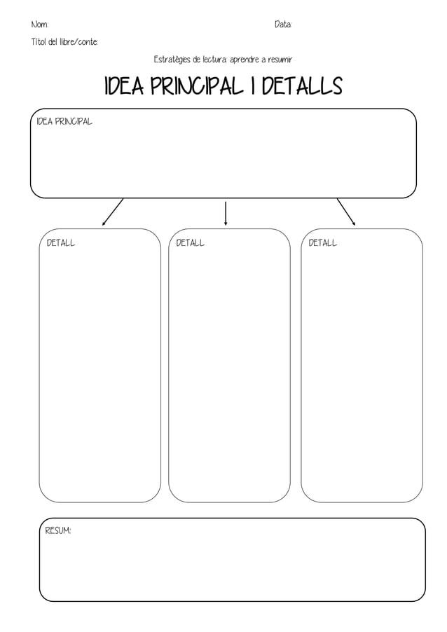 Nom: Data: Títol del llibre/conte: Estratègies de lectura: aprendre a resumir IDEA PRINCIPAL I DETALLS IDEA PRINCIPAL RESU...