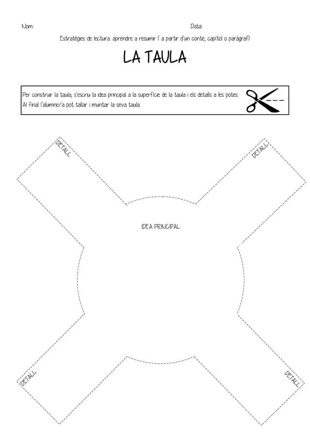 IDEA PRINCIPAL Per construir la taula, s'escriu la idea principal a la superfície de la taula i els detalls a les potes. A...