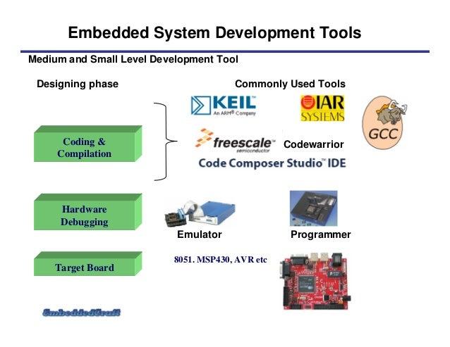 Embedded Systems Basics - Wikitechy