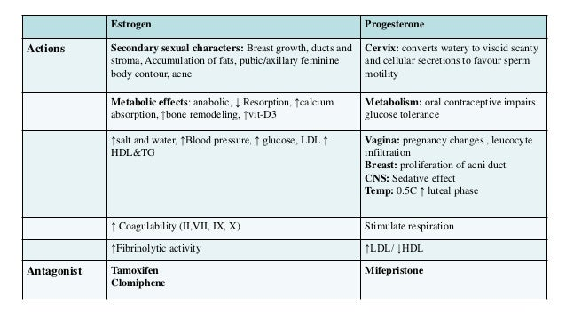 Pharmacological actions of Estrogen, progesterone and
