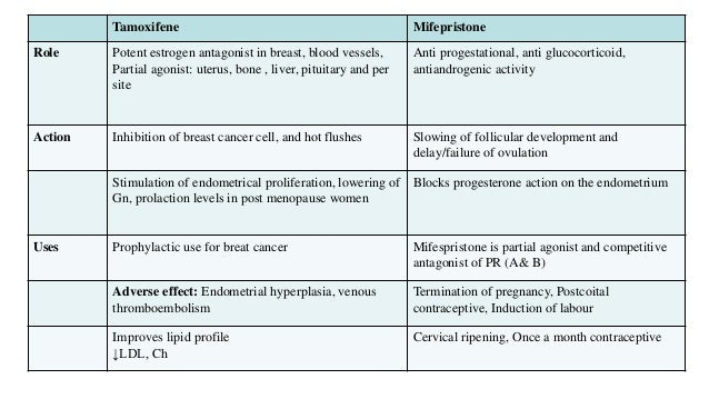 Pharmacological Actions Of Estrogen Progesterone And