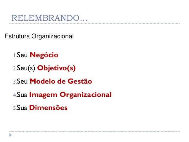 RELEMBRANDO...Estrutura Organizacional1.Seu Negócio2.Seu(s) Objetivo(s)3.Seu Modelo de Gestão4.Sua Imagem Organizacional5....