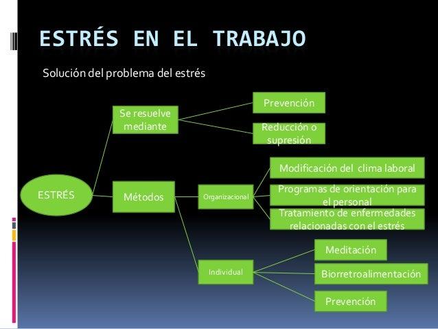 ESTRÉS EN EL TRABAJO Solución del problema del estrés ESTRÉS Se resuelve mediante Prevención Reducción o supresión Métodos...