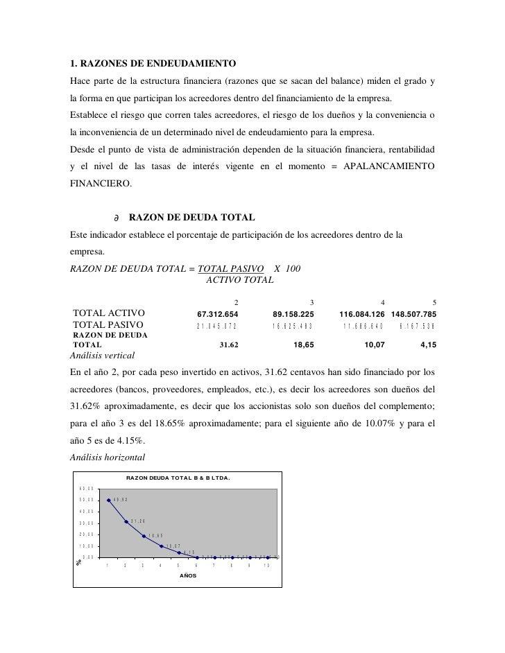 1. RAZONES DE ENDEUDAMIENTO Hace parte de la estructura financiera (razones que se sacan del balance) miden el grado y la ...