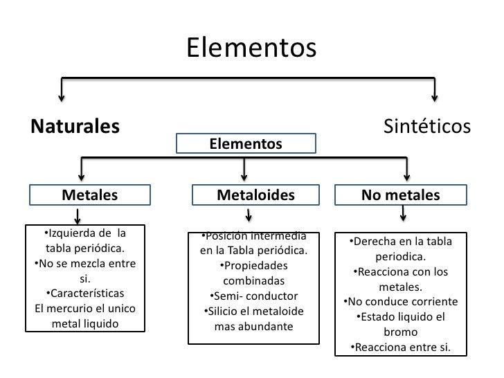 14 - Tabla Periodica Y Estructura Atomica