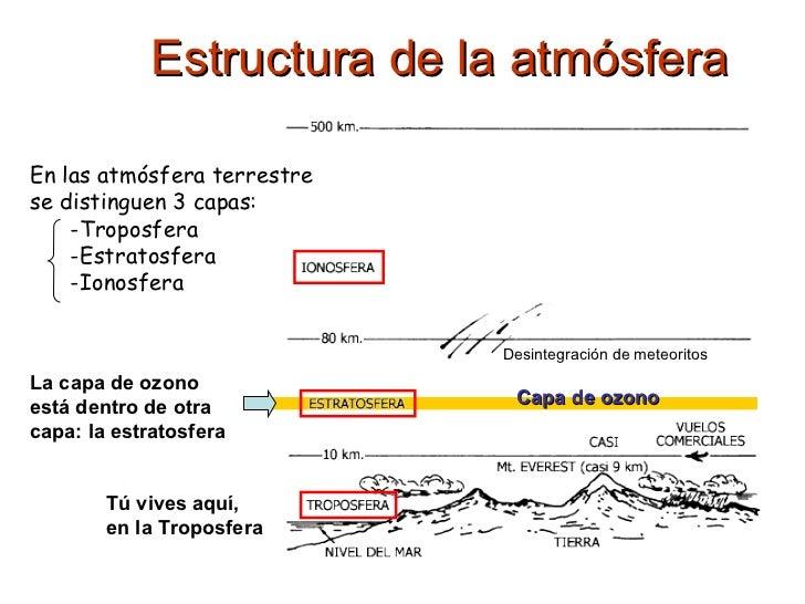 Estructura de la atmósfera Desintegración de meteoritos Capa de ozono La capa de ozono está dentro de otra capa: la estrat...