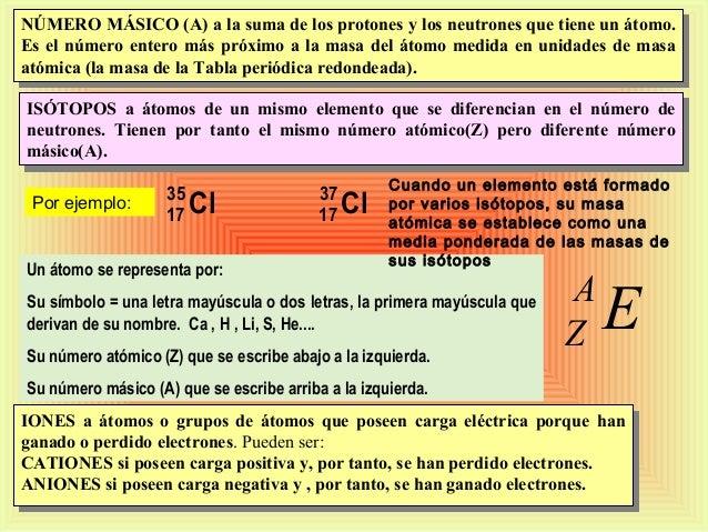nmero msico - Tabla Periodica De Los Elementos Numero Masico