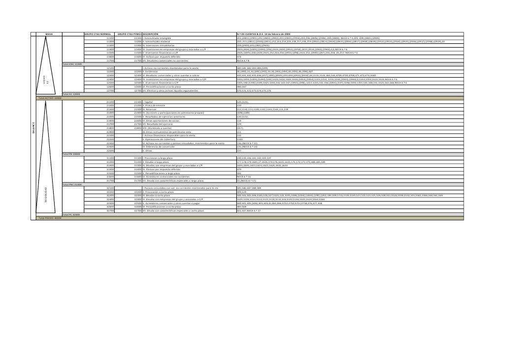 Estructura De Balance Npgc