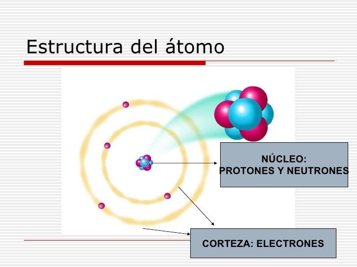 Resultado de imagen de La estructura de los átomos