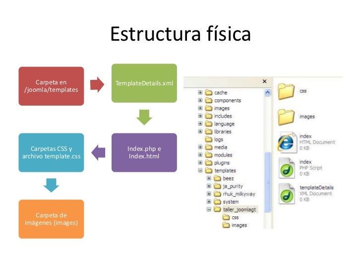 Estructura Básicas De Plantillas En Joomla