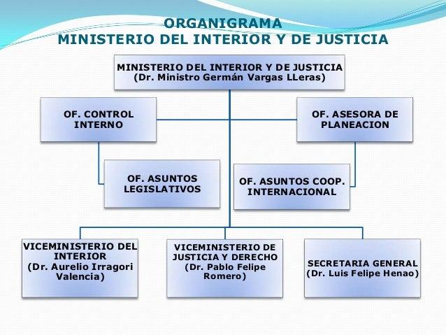 Estructura colombiana organigrama marlonhlogistica for Ministerio de interior y justicia direccion