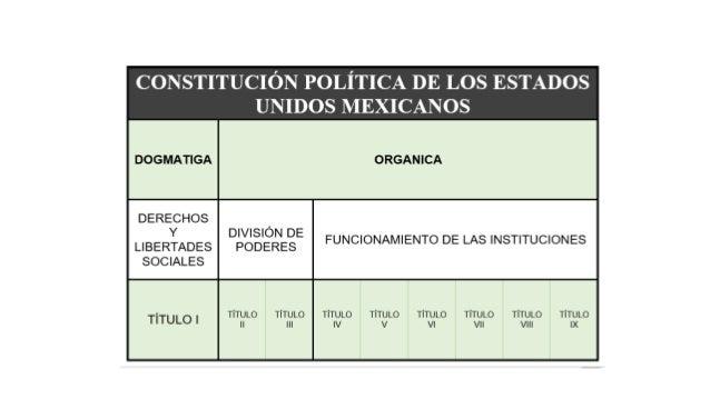Estructura Constitución De México