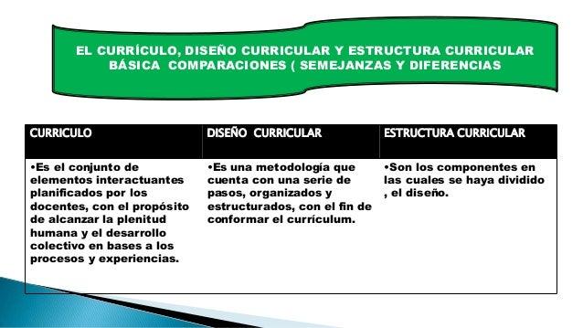Estructura Curricular Básica Diseño Curricular Y Currículo