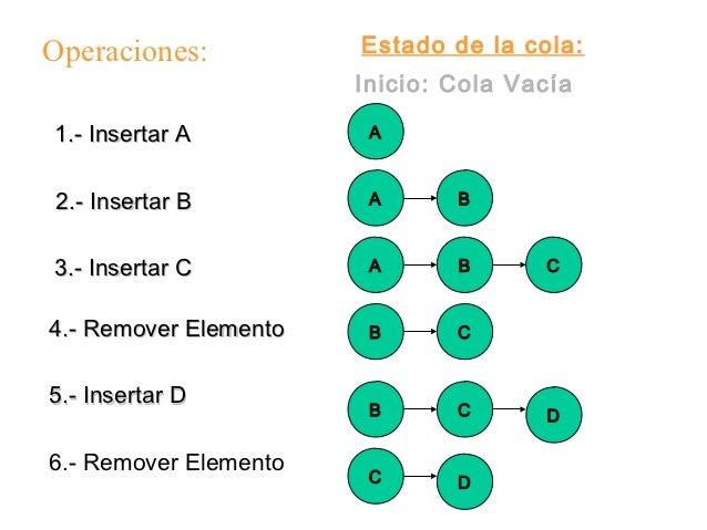 Operaciones:           Estado de la cola:                       Inicio: Cola Vacía1.- Insertar A          A2.- Insertar B ...