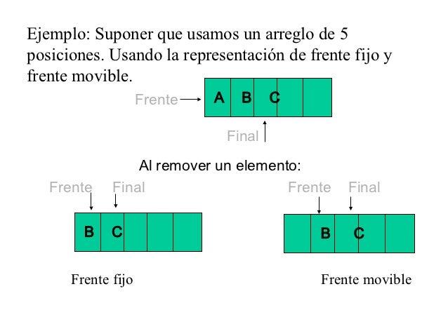 Ejemplo: Suponer que usamos un arreglo de 5posiciones. Usando la representación de frente fijo yfrente movible.           ...