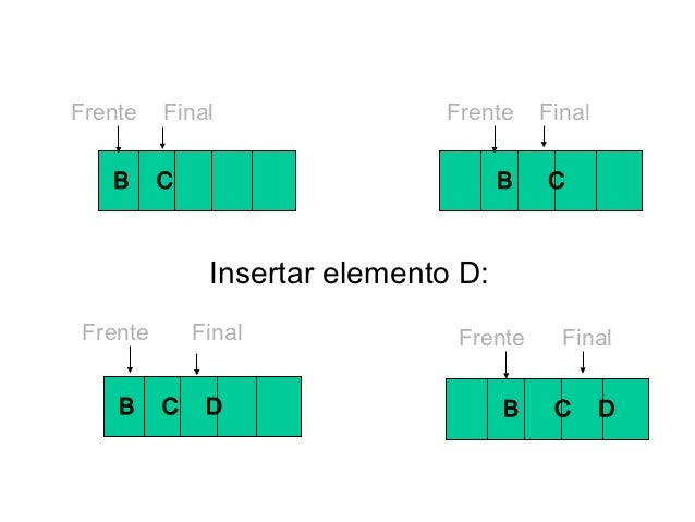 Frente    Final                Frente     Final   B      C                           B   C               Insertar elemento...