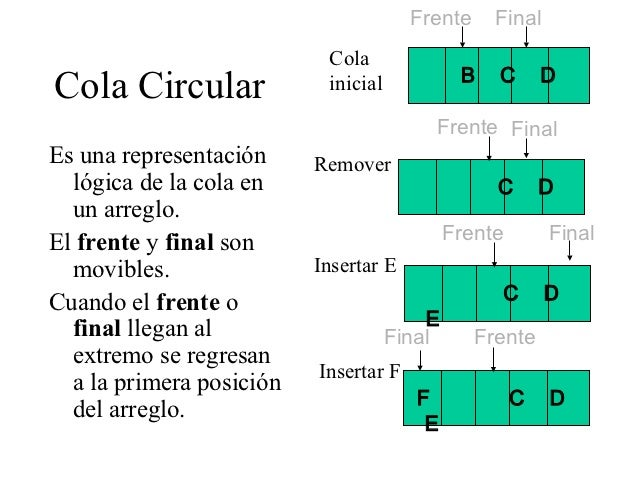 Frente     Final                           Cola                                              B   C       DCola Circular   ...