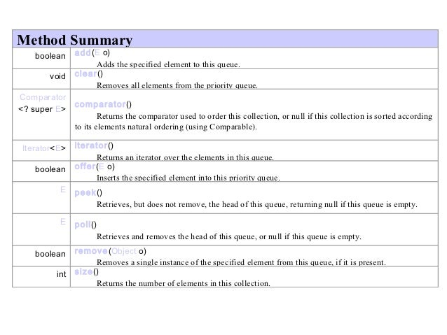 Method Summary   boolean    add(Eo)                    Adds the specified element to this queue.       void   clear()  ...