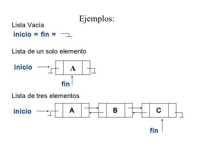 Ejemplos:Lista Vacíainicio = fin =Lista de un solo elementoinicio                 A                 finLista de tres eleme...