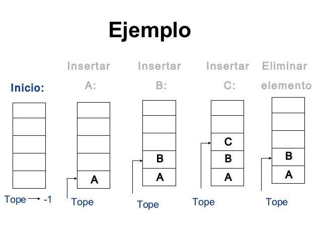 Ejemplo            Insertar   Insertar     Insertar   Eliminar Inicio:       A:         B:             C:    elemento     ...