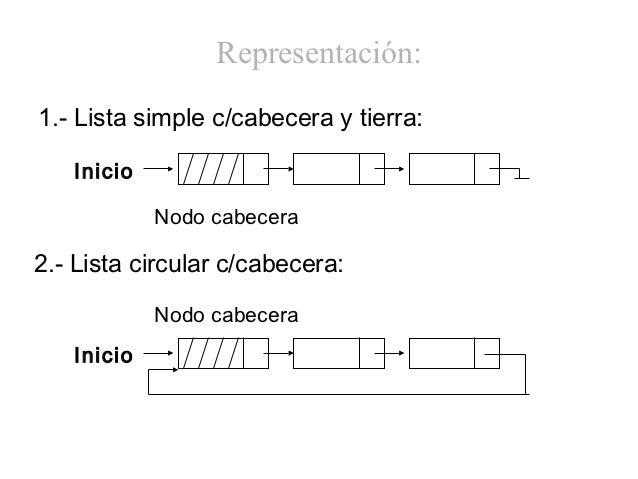 Representación:1.- Lista simple c/cabecera y tierra:   Inicio            Nodo cabecera2.- Lista circular c/cabecera:      ...